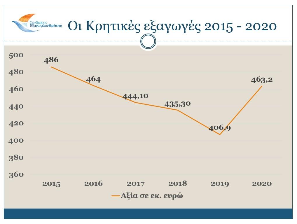 Οι κρητικές εξαγωγές 2015 - 2020