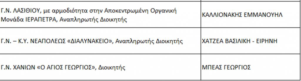 Οι διοικητές και οι αναπληρωτές στα νοσοκομεία του νησιού.