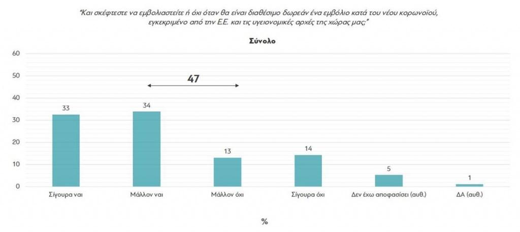 Δημοσκόπηση για το εμβόλιο Πίνακας 2