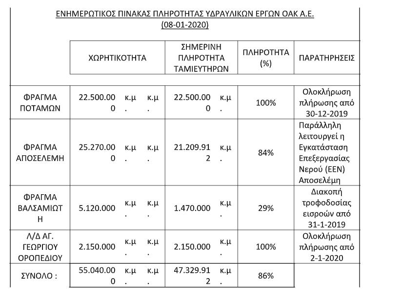 Πίνακας με στοιχεία για την πληρότητα των Φραγμάτων