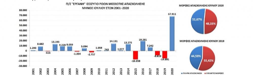 ΕΡΓΑΝΗ στοιχεία Υπουργείου Εργασίας Ιούλιος 2020