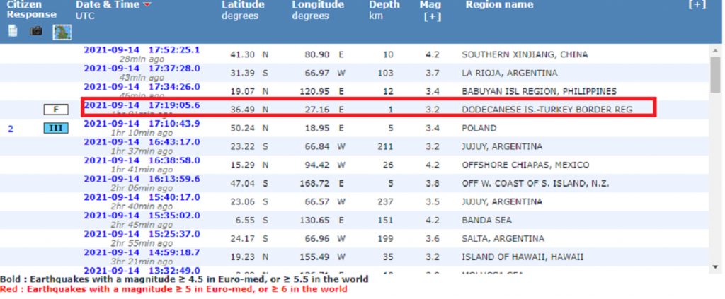 Οι καταγραφές του Ευρωμεσογειακό Σεισμολογικό Κέντρου δεν περιλαμβάνουν το Αρκαλοχώρι (21.00)