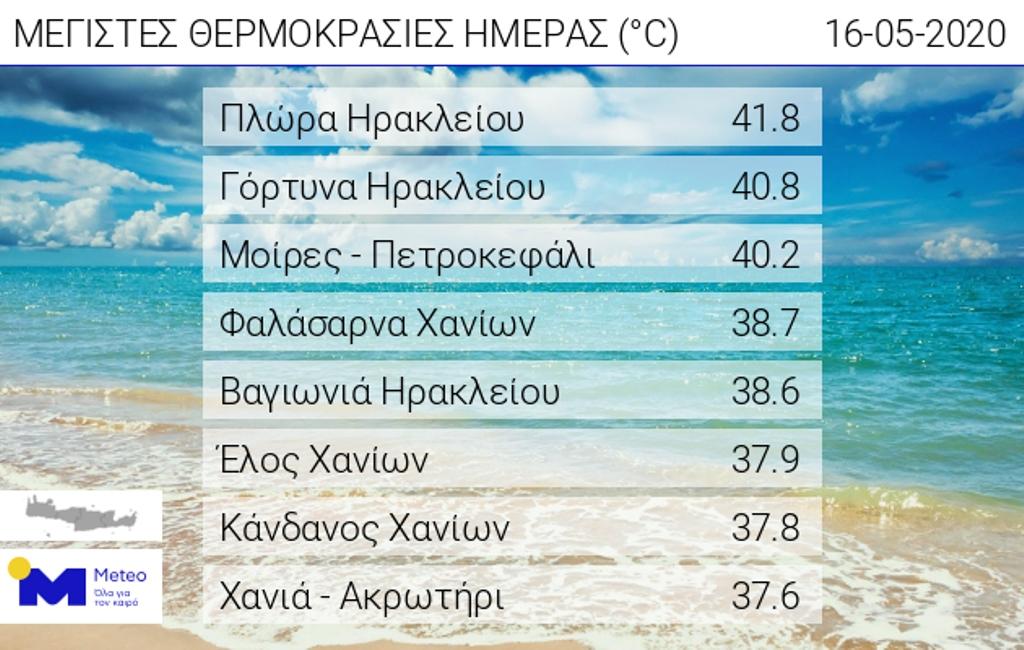 Οι θερμοκρασίες σε διάφορες περιοχές της Κρήτης.