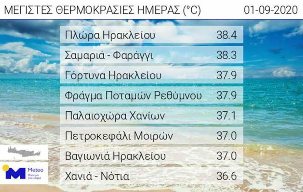 Οι 8 υψηλότερες τιμές θερμοκρασίας που κατέγραψαν οι σταθμοί του Εθνικού Αστεροσκοπείου Αθηνών/meteo.gr στο νησί.