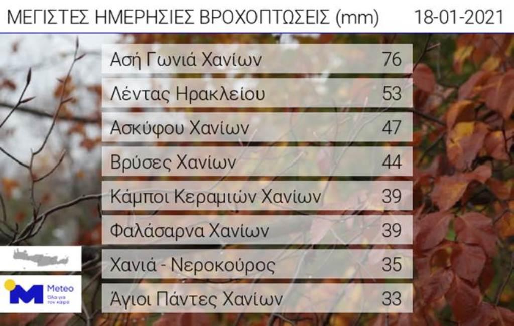 Τα στοιχεία για τον καιρό.