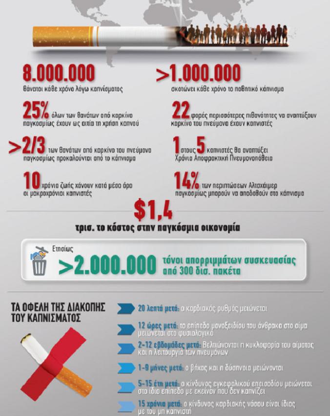 Θλιβερά στοιχεία από τις επιπτώσεις του καπνίσματος σε όλο τον πλανήτη