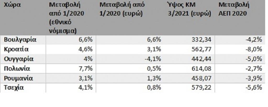 Μεταβολή κατώτατου μισθού στις χώρες ΕΕ που δεν ανήκουν στην ευρωζώνη