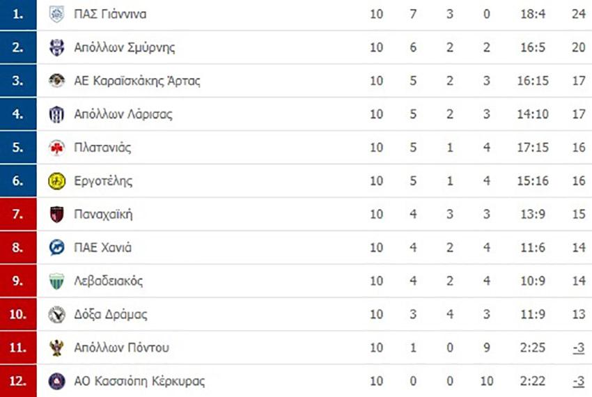 super-league2-board