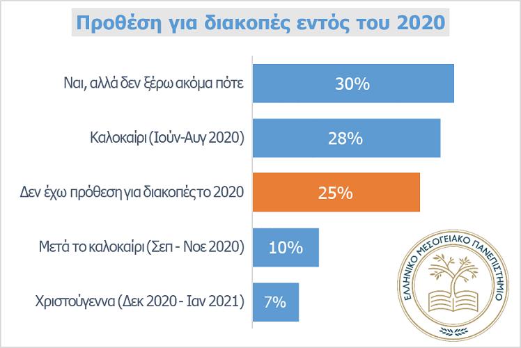 έρευνα του Ελληνικού Μεσογειακού Πανεπιστημίου για τις διακοπές