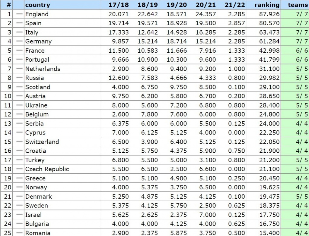 uefa-ranking