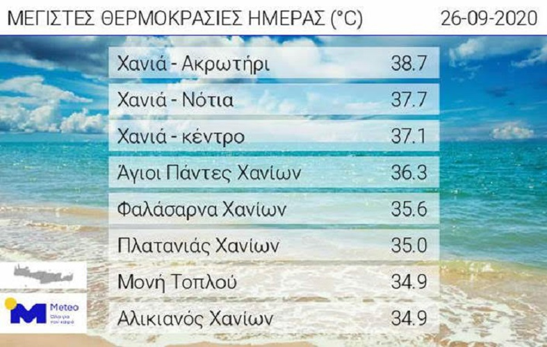 Πολύ υψηλές θερμοκρασίες στην Κρήτη (meteo.gr)