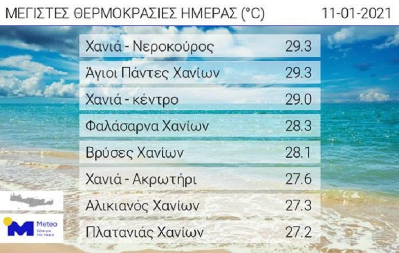 Στη Δυτική Κρήτη ξανά, οι πιο υψηλές θερμοκρασίες