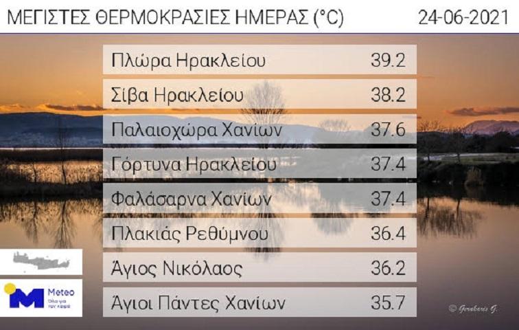 Οι υψηλότερες θερμοκρασίες που καταγράφησαν στην Κρήτη